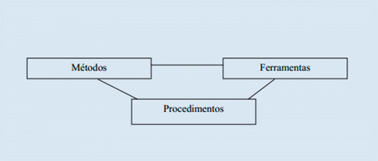 Elementos Essenciais da Engenharia de Software