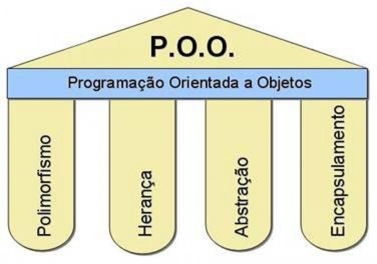 Princípios da Orientação a Objetos